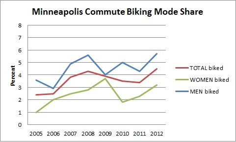 Minneapolis Commute Biking Mode Share