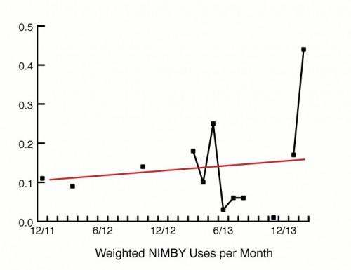 NIMBY-chart-2