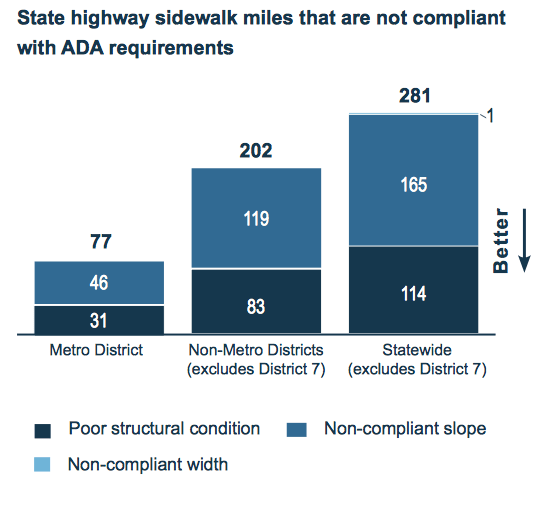 State highway sidewalk miles that are not compliant with ADA requirements