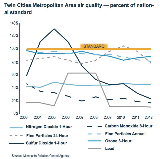 Twin Cities Metropolitan Air Quality - Percent of National Standard
