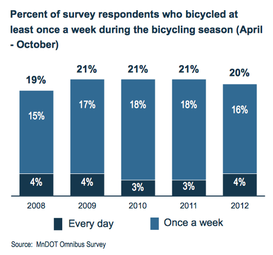 Percent of survey respondents who bicycled at least once a week during the bicycling season (April - October)
