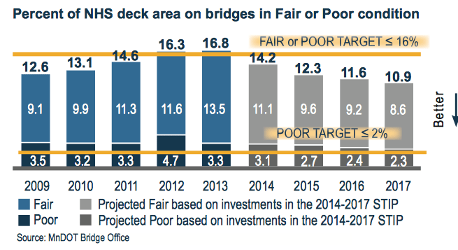 Percent of NHS Deck area on Bridges in Fair or Poor Condition