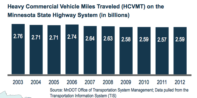 Heavy Commercial Vehicle Miles Traveled (HCVMT) on the Minnesota State Highway System (in billions)