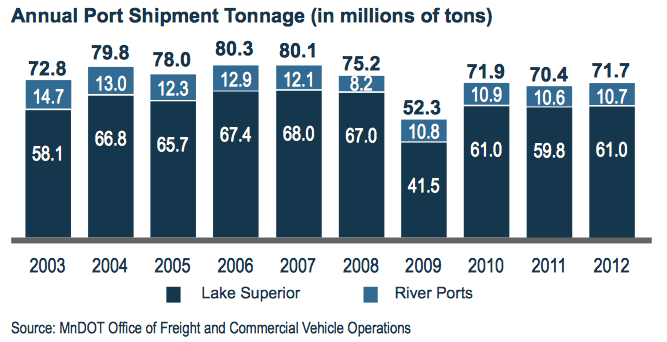 Annual Port Shipment Tonnage (in millions of tons)