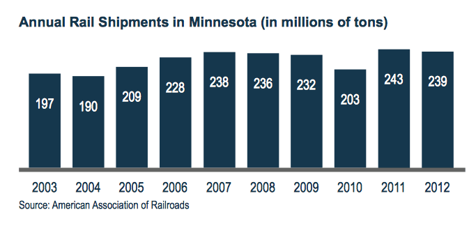 Annual Rail Shipments in Minnesota (in Millions of Tons)