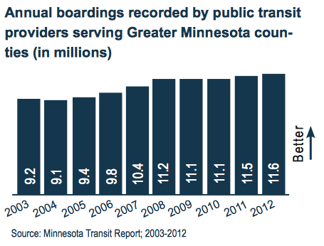 Annual boardings recorded by public transit providers serving Greater Minnesota counties (in millions)
