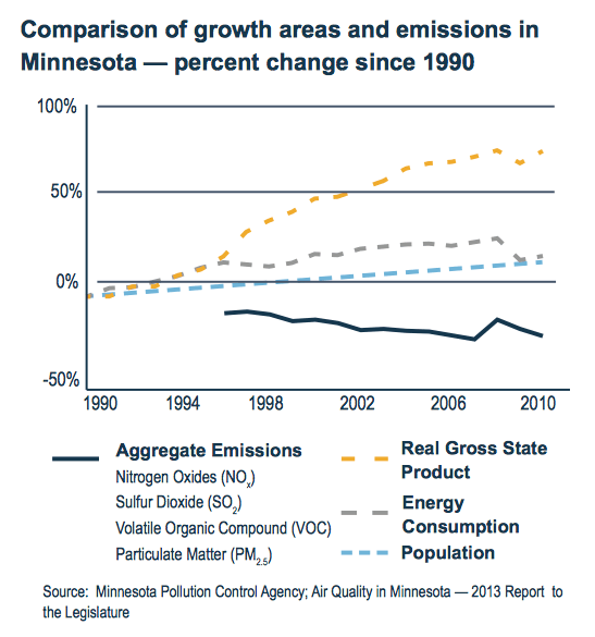 Comparison of growth areas and emissions in Minnesota - percent change since 1990.