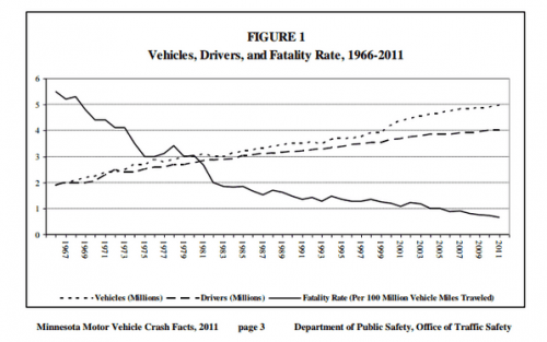 1910-2011 Minnesota Crash Statistics