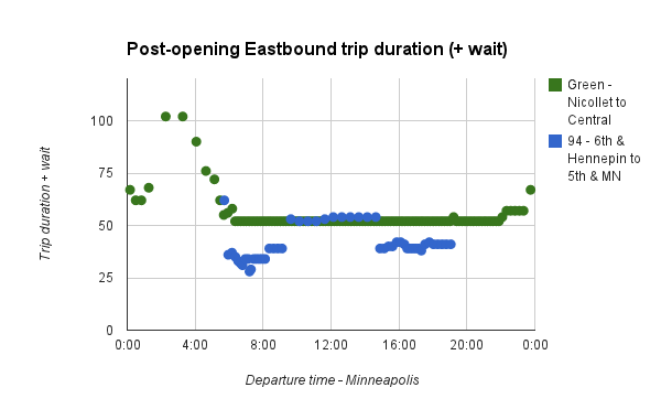 central-corridor-travel-wait-eastbound-updated