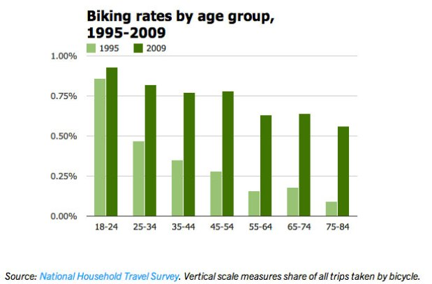 bike-rates-ages-1990-2013