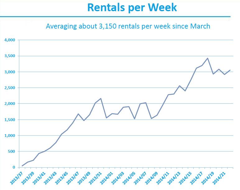 car2go-rentals-chart