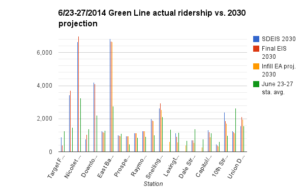 Green-Line-2030-ridership-count-2014-06-27