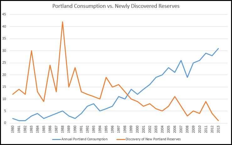 Peak Portland