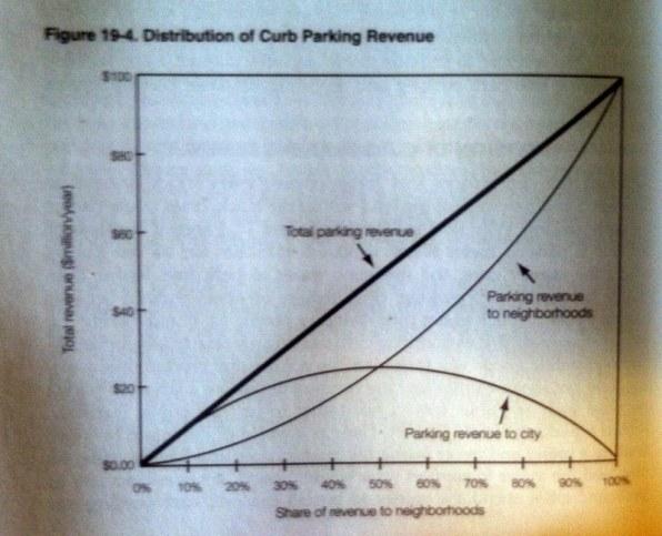 shoup-parking-revenue-graph