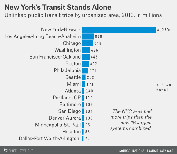 transit rates US