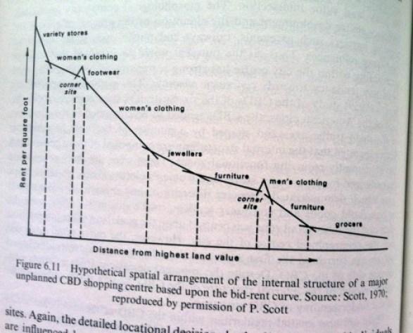 land-value-v-rent-shops-chart