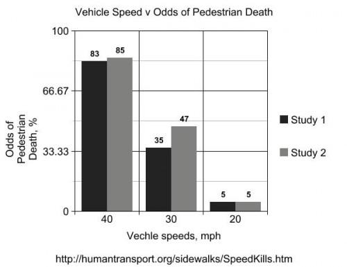 Vehicle speed versus odds of pedestrian death