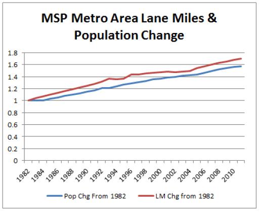 LaneMiles_vs_PopulationChg