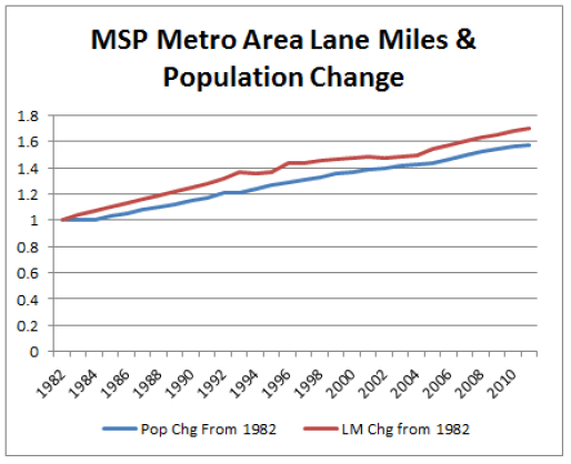 LaneMiles_vs_PopulationChg