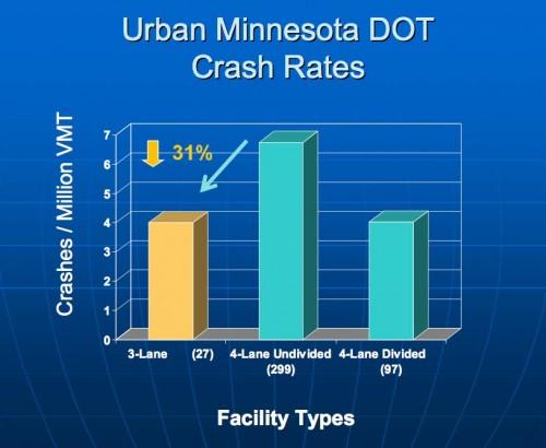 MNDOT-crash-rates