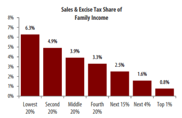 MN_SalesTax_Income