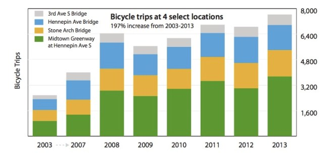 Key findings from the Minneapolis pedestrian and bicycling 2013 count report (Bike Plan p. 15)