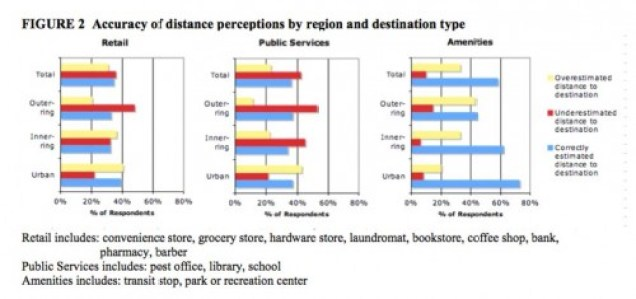 distance-perception-graph