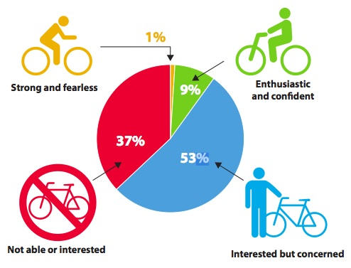 Four general attitudes about biking (Bike Plan p. 6)