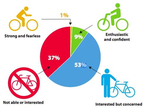 Four general attitudes about biking (Bike Plan p. 6)