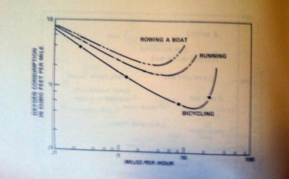 oxygen-consumption-chart