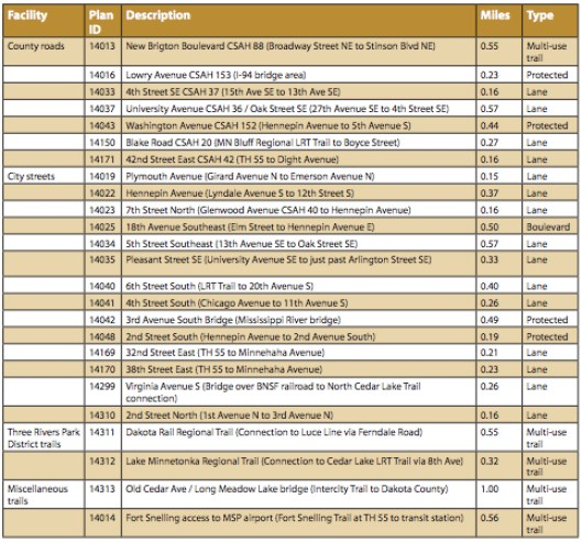 Top 25 bikeway system gaps (Bike Plan p. 89)