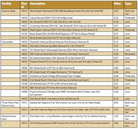 Top 25 bikeway system gaps (Bike Plan p. 89)