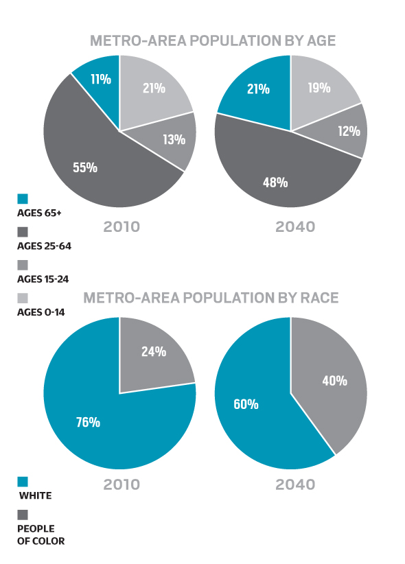 Twin-Cities-Population-by-age-race