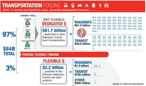 Twin Cities Transportation Funding by Mode 2015-2040 Graph