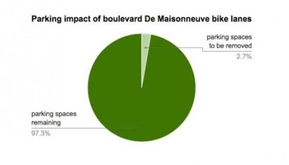 montreal-parking-loss-chart