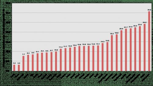 We're Fat (Chart: Wikimedia)