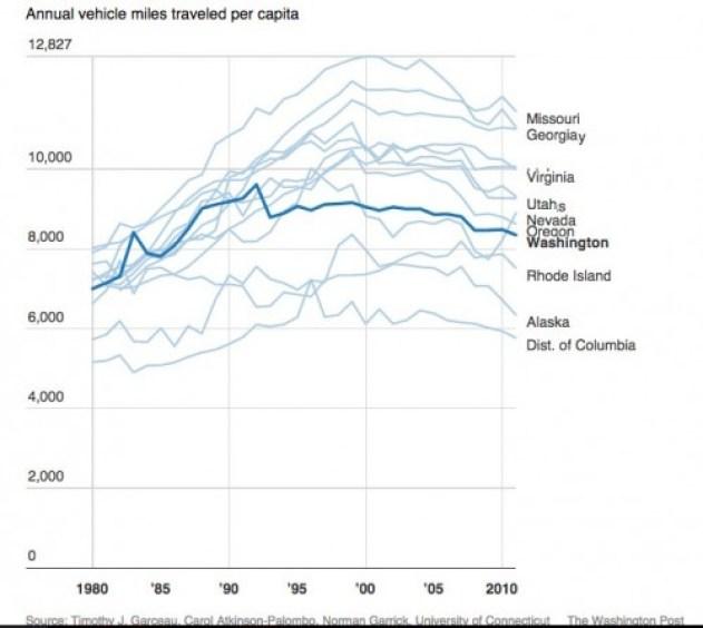 per-capita-vmt-state