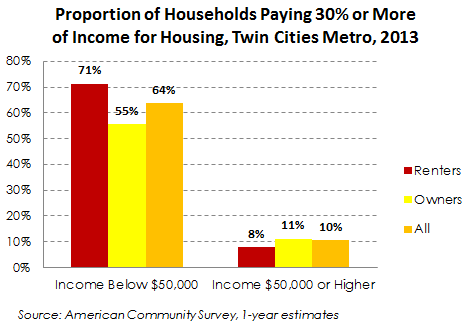 chart showing percent paying more than 30% for housing by tenure and income