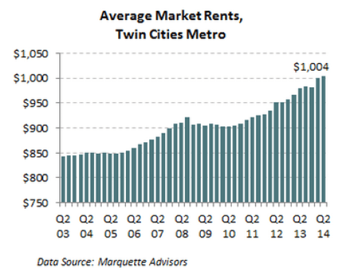 Average Market Rent, Twin Cities