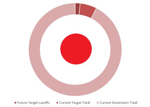 Target Employment Chart