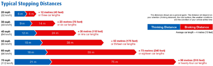 stopping distance speed graph