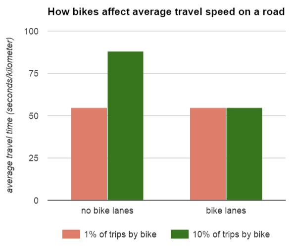 bike congestion chart