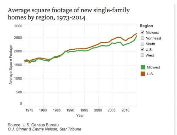 average-square-footage