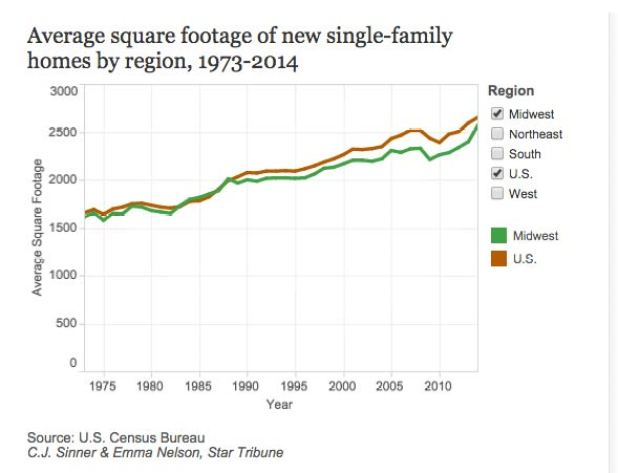 average-square-footage