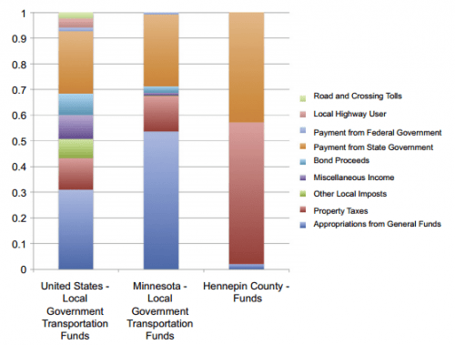 Which, in MN cities and counties is typically well above 50% of total spend (source).