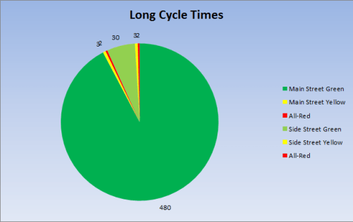 long cycle times