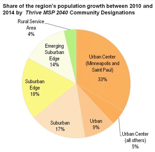 population share estimates