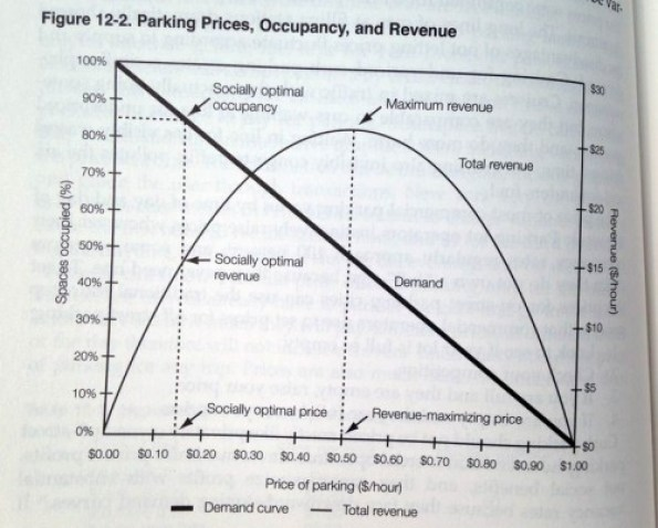shoup-chart-parking-prices-occupancy