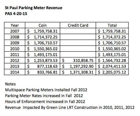 stp-parking-revenues