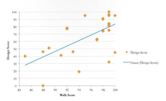 walkscore-chart